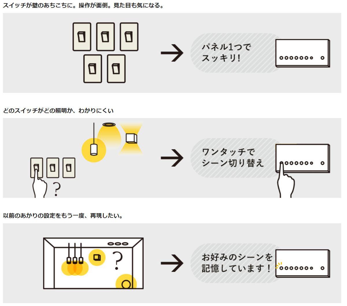 リビングライコンの特徴(出典:Panasonic)