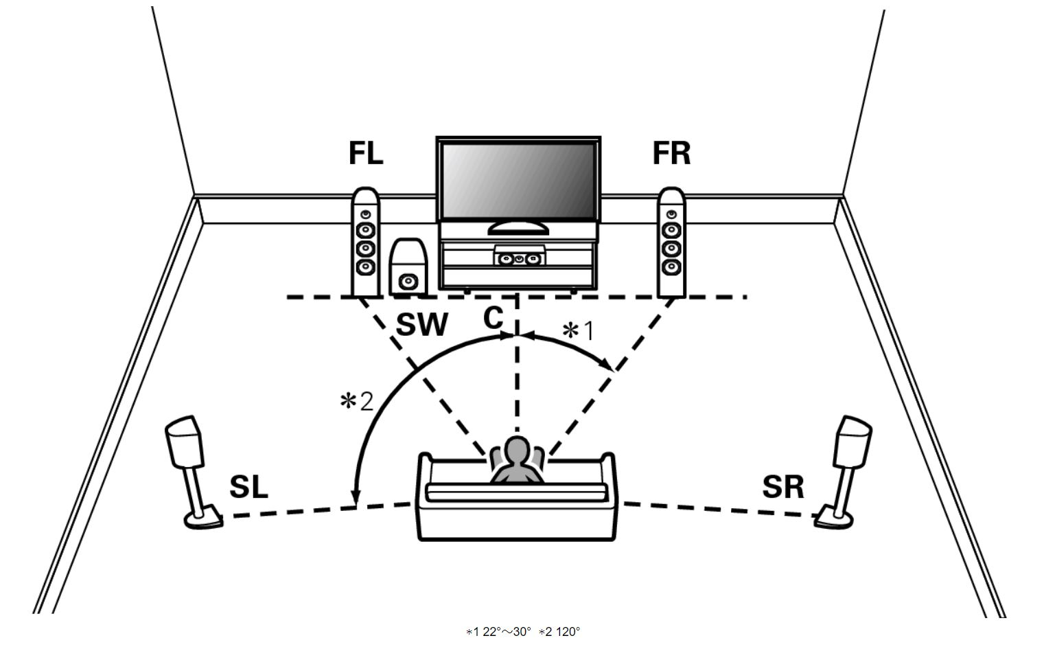 理想的な5.1chのスピーカー配置