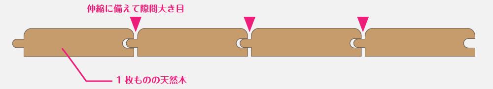 無垢床は伸縮に備えてフローリングの隙間が大きめ