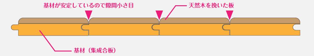 挽板の構造