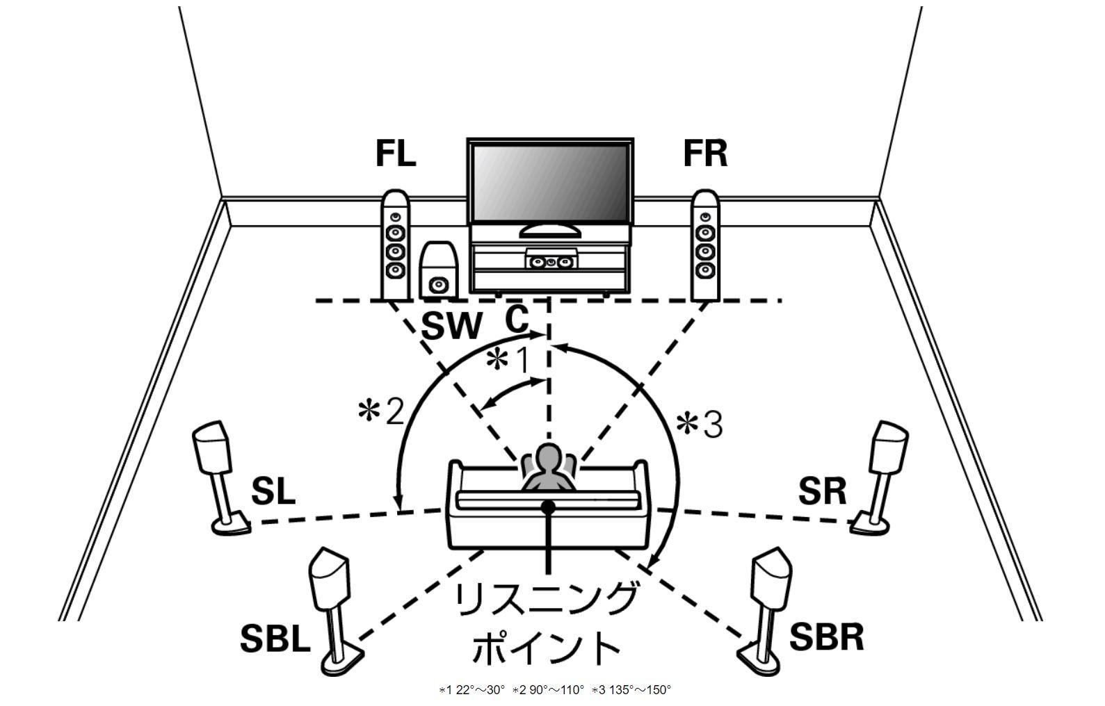 Dolbyの定める理想的なスピーカー配置