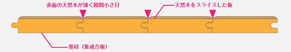 突板の構造