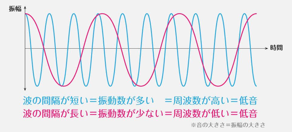 周波数が高い=高温、周波数が低い=低音