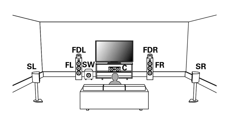 ドルビーイネーブルドスピーカーを利用した5.1.2chのDolby Atmosサラウンドのレイアウト(出典:DENON)