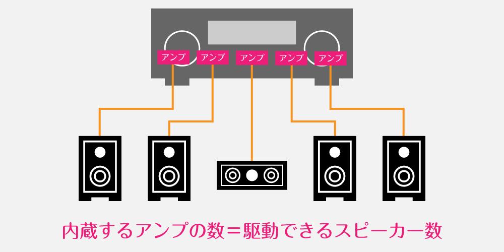 内蔵するアンプの数=駆動できるスピーカー数
