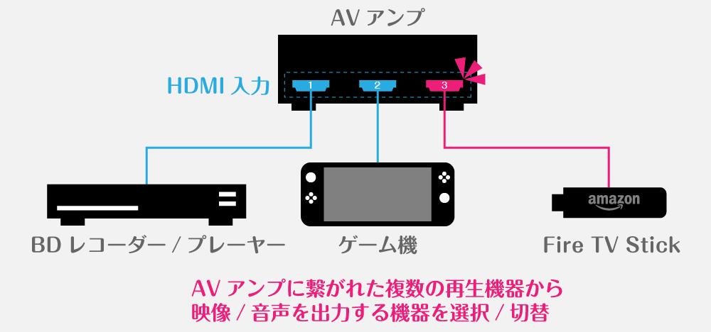 AVアンプに繋がれた再生機器から映像/音声を出力する機器を選択