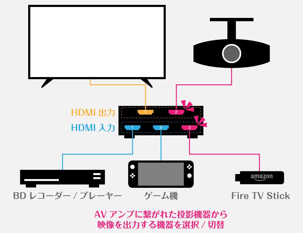 接続する機器にあったAVアンプを選択