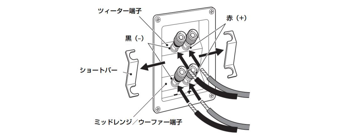 バイワイヤリング接続