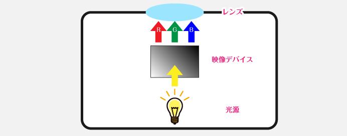 プロジェクターの仕組み