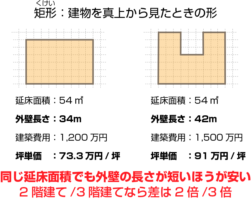 矩形によって坪単価は異なる