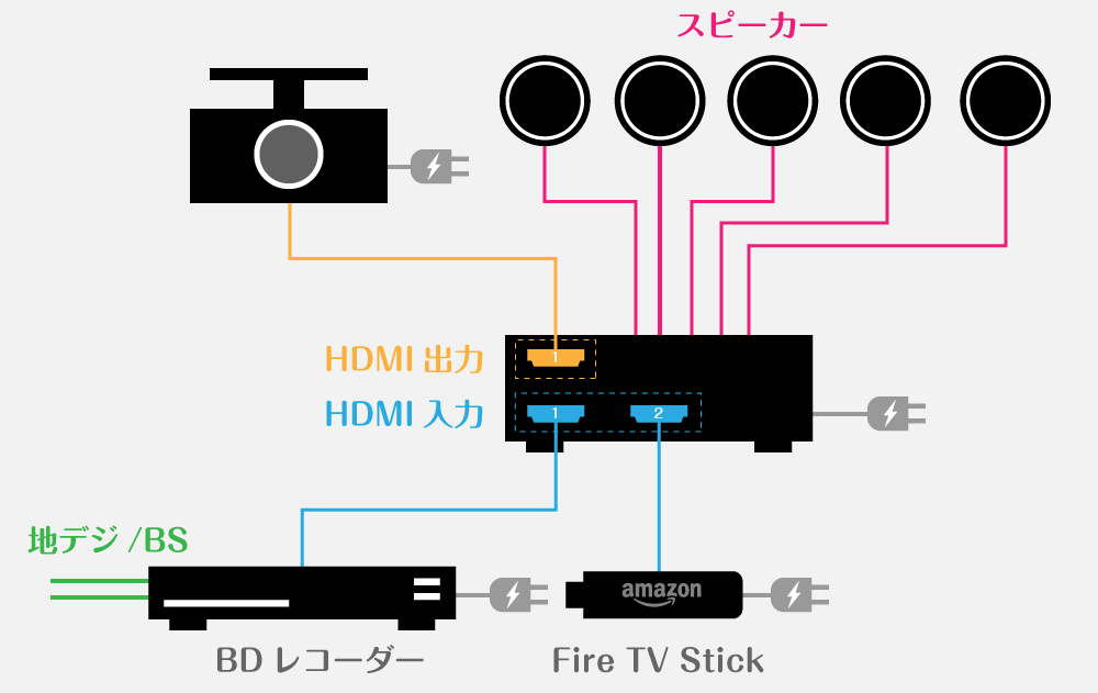各機器の接続